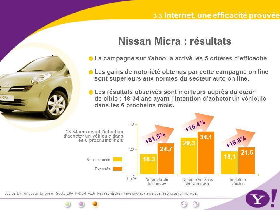 +51,5%+16,4%+18,8% Source : Dynamic Logic, European Results (UK+FR+DE+IT+ES), les résulats des critères propres à la marque ne sont pas communiqués 3.3 Internet, une efficacité prouvée Opinion vis-à-vis de la marque Intention dachat 0 20 40 Notoriété de la marque En % Non exposés Exposés 16,3 24,7 29,3 34,1 18,1 21,5 Nissan Micra : résultats La campagne sur Yahoo.