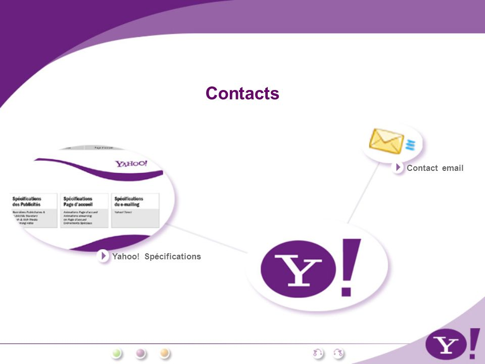 Contacts Contact email Yahoo! Spécifications