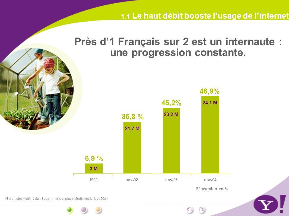 *Baromètre Multimédia (Base : 11 ans et plus), Médiamétrie, Nov 2004 1.1 Le haut débit booste lusage de linternet 3 M 6,9 % 21,7 M 35,8 % 23,2 M 45,2% 24,1 M 46,9% 1999nov-02nov-03nov-04 Pénétration en % Près d1 Français sur 2 est un internaute : une progression constante.