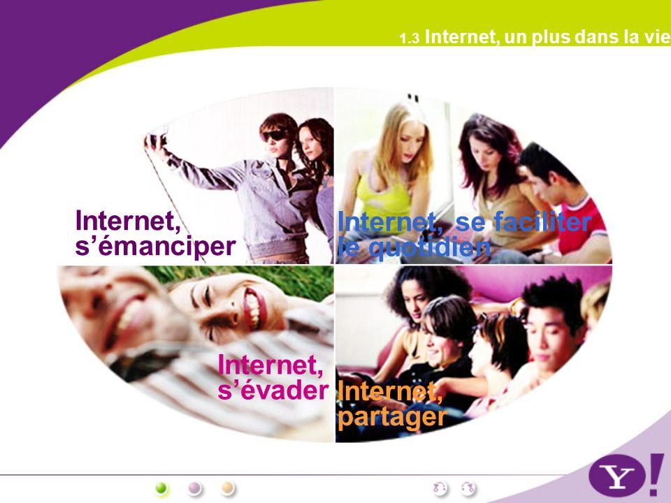 1.3 Internet, un plus dans la vie Internet, sémanciper Internet, se faciliter le quotidien Internet, partager Internet, sévader