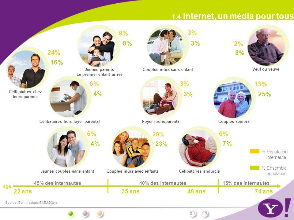 74 ans 1.4 Internet, un média pour tous % Population internaute % Ensemble population Célibataires chez leurs parents 24% 16% Célibataires hors foyer parental 6% 4% Jeunes couples sans enfant 6% 4% Couples mûrs avec enfants 28% 23% Jeunes parents Le premier enfant arrive 9% 8% Couples mûrs sans enfant 3% Foyer monoparental 3% Veuf ou veuve 2% 8% Célibataires endurcis 6% 7% Couples seniors 13% 25% âge 15% des internautes40% des internautes 49 ans35 ans22 ans 45% des internautes Source : Zenith (étude SIMM 2004)