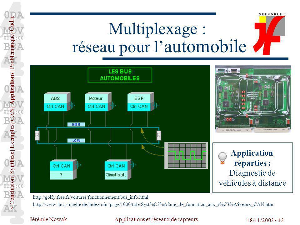 Jérémie Nowak Applications et réseaux de capteurs 18/11/2003 - 13 Multiplexage : réseau pour l automobile http://golfy.free.fr/voitures/fonctionnement