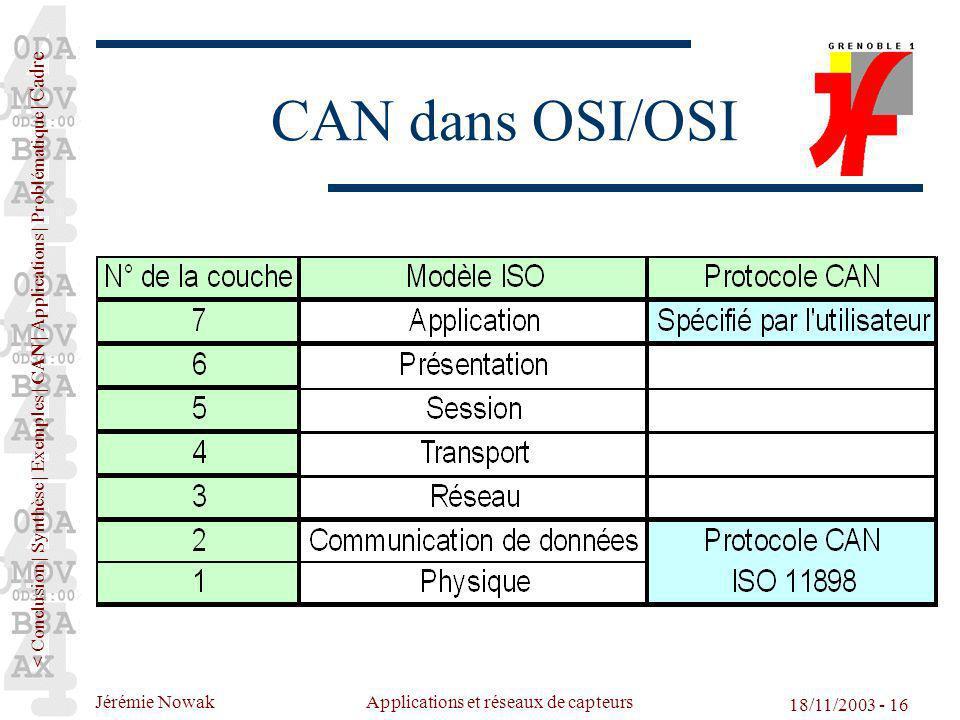 Jérémie Nowak Applications et réseaux de capteurs 18/11/2003 - 16 CAN dans OSI/OSI < Conclusion | Synthèse | Exemples | CAN | Applications | Problémat