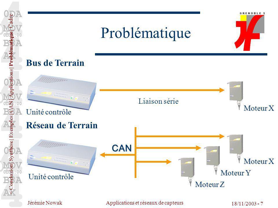 Jérémie Nowak Applications et réseaux de capteurs 18/11/2003 - 7 Problématique Unité contrôle CAN Bus de Terrain Réseau de Terrain Unité contrôle Liai