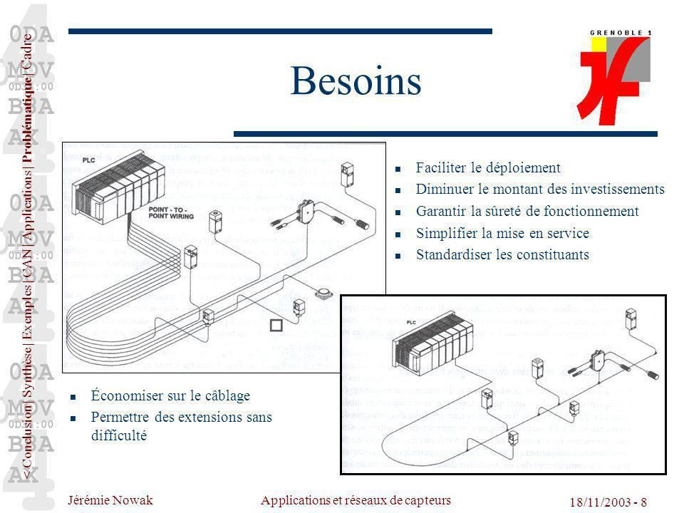 Jérémie Nowak Applications et réseaux de capteurs 18/11/2003 - 8 Besoins Faciliter le déploiement Diminuer le montant des investissements Garantir la