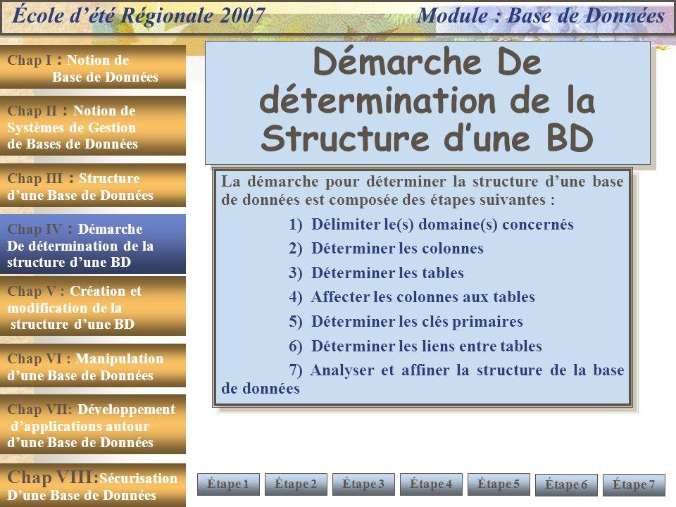 École dété Régionale 2007 Module : Base de Données Chap I : Notion de Base de Données Chap II : Notion de Systèmes de Gestion de Bases de Données Chap III : Structure dune Base de Données Chap IV : Démarche De détermination de la structure dune BD Chap V : Création et modification de la structure dune BD Chap VI : Manipulation dune Base de Données Chap VII: Développement dapplications autour dune Base de Données Chap VIII: Sécurisation Dune Base de Données Démarche De détermination de la Structure dune BD Chap IV : Démarche De détermination de la structure dune BD La démarche pour déterminer la structure dune base de données est composée des étapes suivantes : 1) Délimiter le(s) domaine(s) concernés 2) Déterminer les colonnes 3) Déterminer les tables 4) Affecter les colonnes aux tables 5) Déterminer les clés primaires 6) Déterminer les liens entre tables 7) Analyser et affiner la structure de la base de données La démarche pour déterminer la structure dune base de données est composée des étapes suivantes : 1) Délimiter le(s) domaine(s) concernés 2) Déterminer les colonnes 3) Déterminer les tables 4) Affecter les colonnes aux tables 5) Déterminer les clés primaires 6) Déterminer les liens entre tables 7) Analyser et affiner la structure de la base de données Étape 1Étape 2 Étape 7Étape 6 Étape 4Étape 5Étape 3