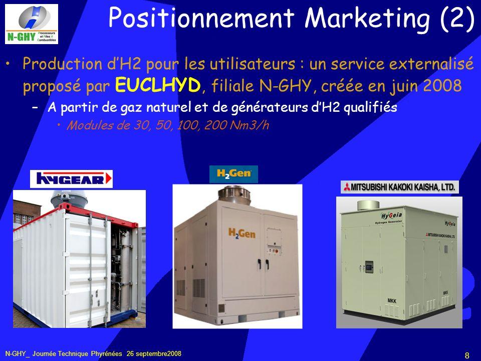 N-GHY_ Journée Technique Phyrénées 26 septembre2008 8 Positionnement Marketing (2) Production dH2 pour les utilisateurs : un service externalisé proposé par EUCLHYD, filiale N-GHY, créée en juin 2008 –A partir de gaz naturel et de générateurs dH2 qualifiés Modules de 30, 50, 100, 200 Nm3/h