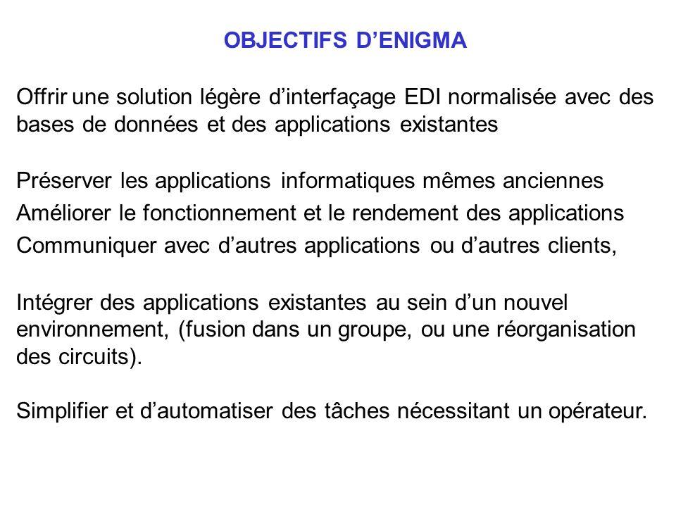 OBJECTIFS DENIGMA Offrir une solution légère dinterfaçage EDI normalisée avec des bases de données et des applications existantes Préserver les applic