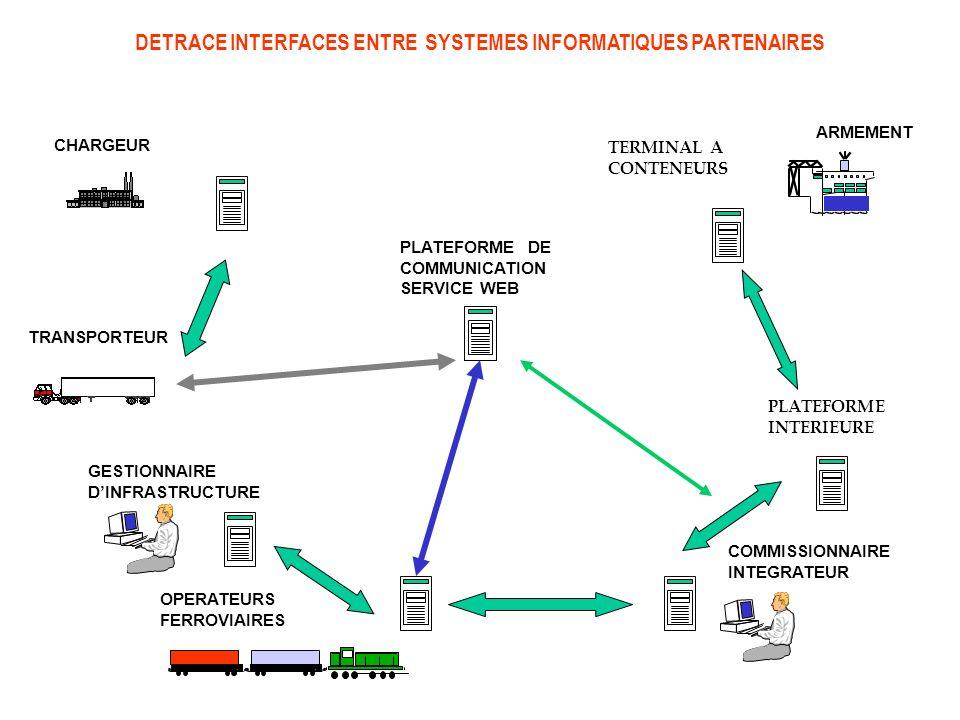 DETRACE INTERFACES ENTRE SYSTEMES INFORMATIQUES PARTENAIRES TERMINAL A CONTENEURS PLATEFORME INTERIEURE COMMISSIONNAIRE INTEGRATEUR TRANSPORTEUR CHARG