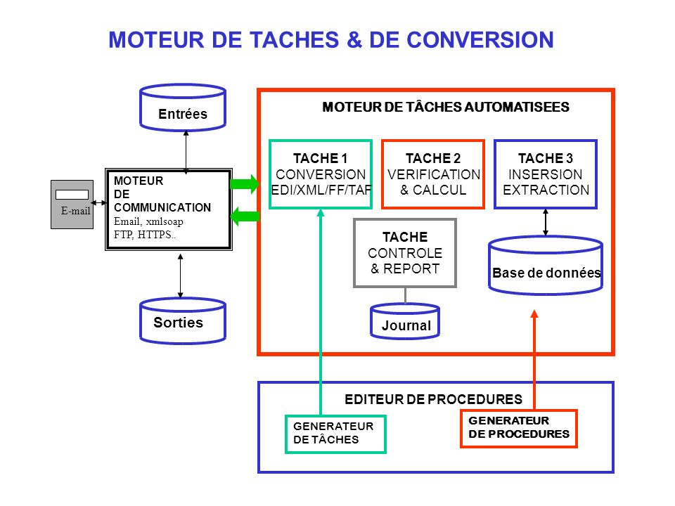 TACHE 1 CONVERSION EDI/XML/FF/TAF TACHE 2 VERIFICATION & CALCUL TACHE 3 INSERSION EXTRACTION Base de données EDITEUR DE PROCEDURES MOTEUR DE TÂCHES AU