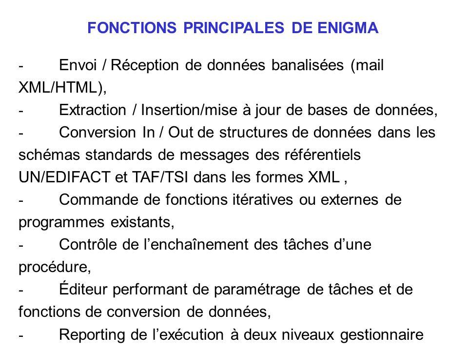 - Envoi / Réception de données banalisées (mail XML/HTML), - Extraction / Insertion/mise à jour de bases de données, - Conversion In / Out de structur