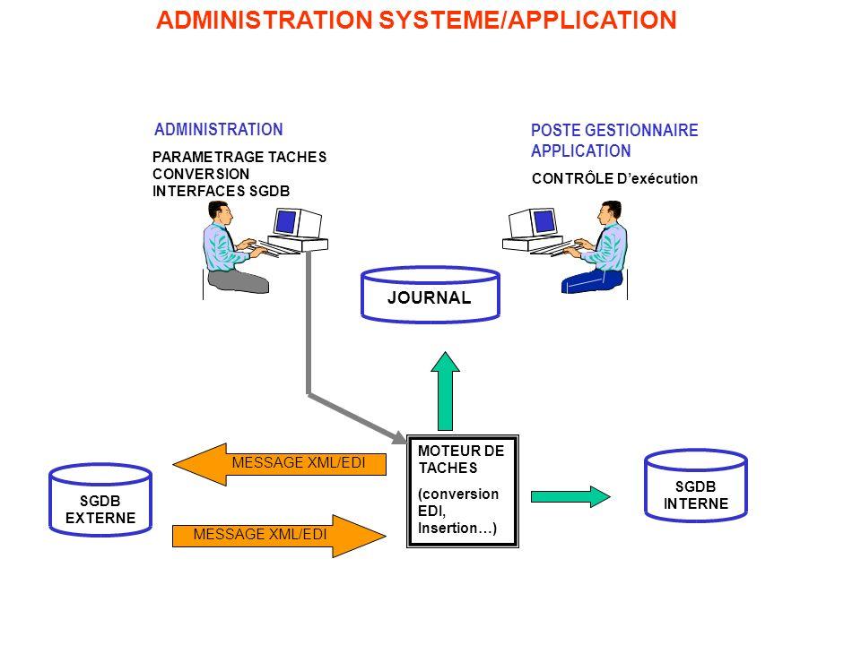 MODALITES DUTILISATION Le paramétrage de ENIGMA met en œuvre des tâches -de conversion de fichiers (Flat, XML) -Dutilisation de Guidelines et de référentiels intégrés (TAF/TSI & UN/EDIFACT) -de conversion de données et de codes -Dinsertion et dextraction de bases de données, -Dexécution de programmes existant -De journalisation et de contrôle Il nécessite une assistance facultative au niveau de lutilisation des normes EDI et une connaissance sémantique des bases de données de lentreprise.