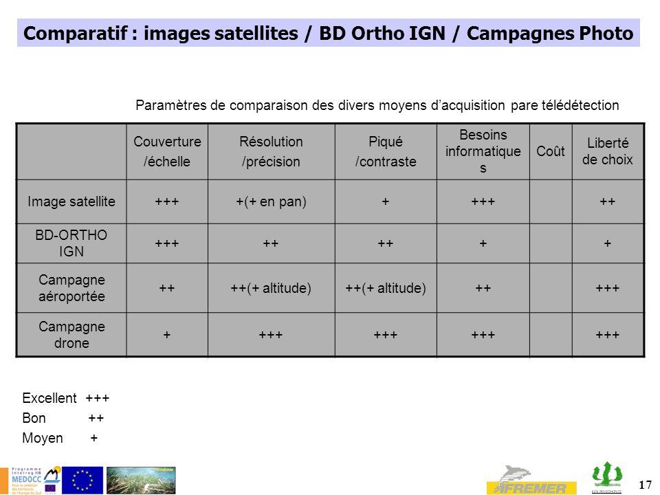 17 Couverture /échelle Résolution /précision Piqué /contraste Besoins informatique s Coût Liberté de choix Image satellite++++(+ en pan)++++++ BD-ORTH