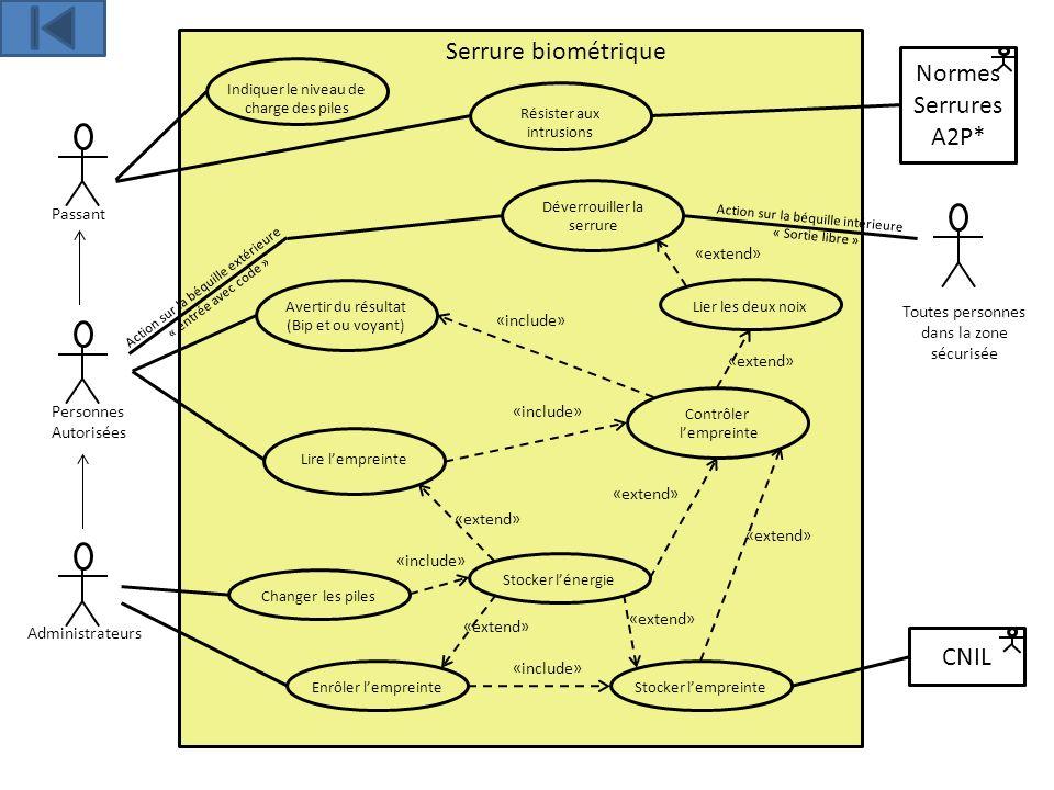 Serrure biométrique Passant Normes Serrures A2P* Avertir du résultat (Bip et ou voyant) «include» Personnes Autorisées Administrateurs CNIL Déverrouil