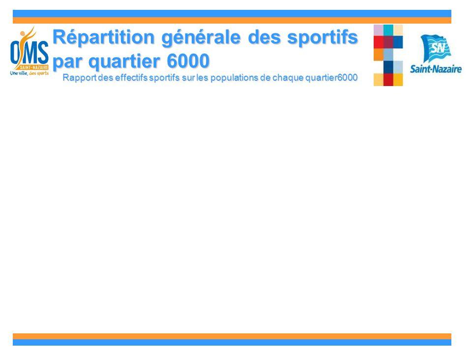 Répartition générale des sportifs par quartier 6000 Rapport des effectifs sportifs sur les populations de chaque quartier6000