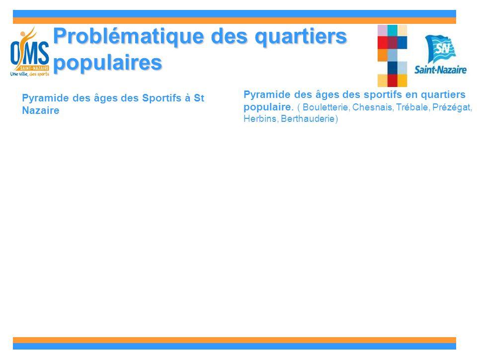 Problématique des quartiers populaires Pyramide des âges des Sportifs à St Nazaire Pyramide des âges des sportifs en quartiers populaire.