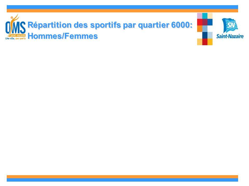 Répartition des sportifs par quartier 6000: Hommes/Femmes