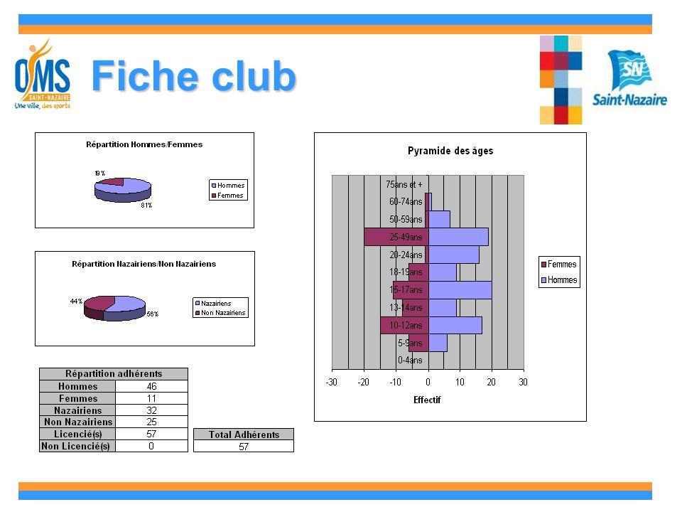 Fiche club