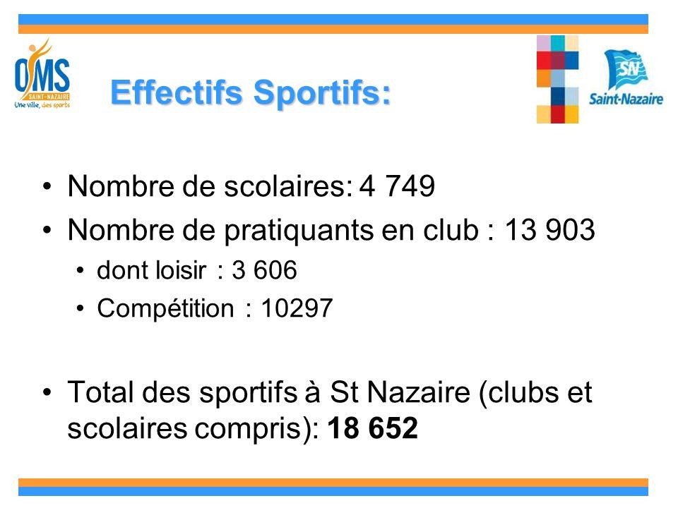 EffectifsSportifs: Effectifs Sportifs: Nombre de scolaires: 4 749 Nombre de pratiquants en club : 13 903 dont loisir : 3 606 Compétition : 10297 Total des sportifs à St Nazaire (clubs et scolaires compris): 18 652