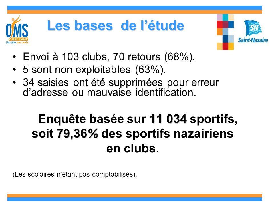 Les bases de létude Envoi à 103 clubs, 70 retours (68%).