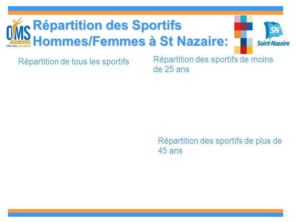Répartition des Sportifs Hommes/Femmes à St Nazaire: Répartition de tous les sportifs Répartition des sportifs de moins de 25 ans Répartition des sportifs de plus de 45 ans