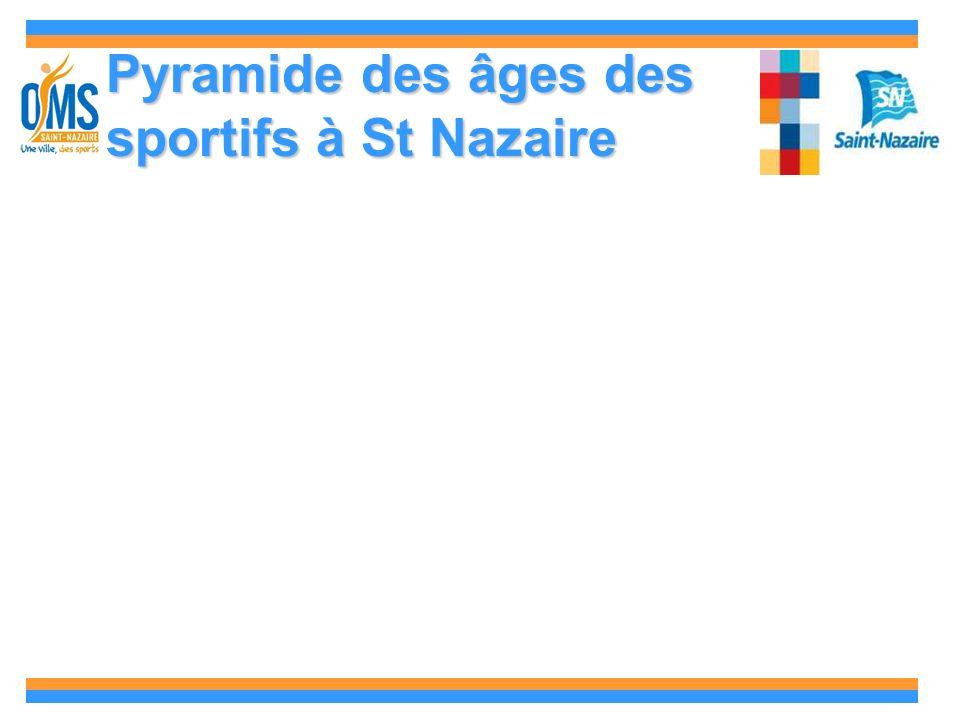 Pyramide des âges des sportifs à St Nazaire