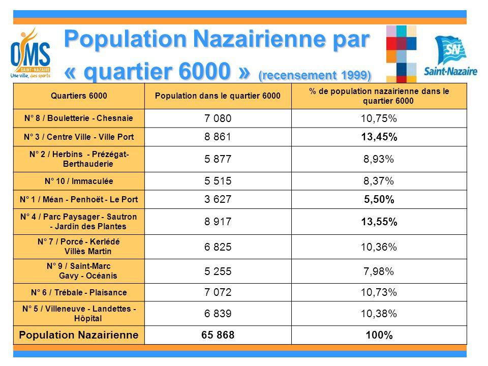 Population Nazairienne par « quartier 6000 » (recensement 1999) Quartiers 6000Population dans le quartier 6000 % de population nazairienne dans le quartier 6000 N° 8 / Bouletterie - Chesnaie 7 08010,75% N° 3 / Centre Ville - Ville Port 8 86113,45% N° 2 / Herbins - Prézégat- Berthauderie 5 8778,93% N° 10 / Immaculée 5 5158,37% N° 1 / Méan - Penhoët - Le Port 3 6275,50% N° 4 / Parc Paysager - Sautron - Jardin des Plantes 8 91713,55% N° 7 / Porcé - Kerlédé Villès Martin 6 82510,36% N° 9 / Saint-Marc Gavy - Océanis 5 2557,98% N° 6 / Trébale - Plaisance 7 07210,73% N° 5 / Villeneuve - Landettes - Hôpital 6 83910,38% Population Nazairienne65 868100%