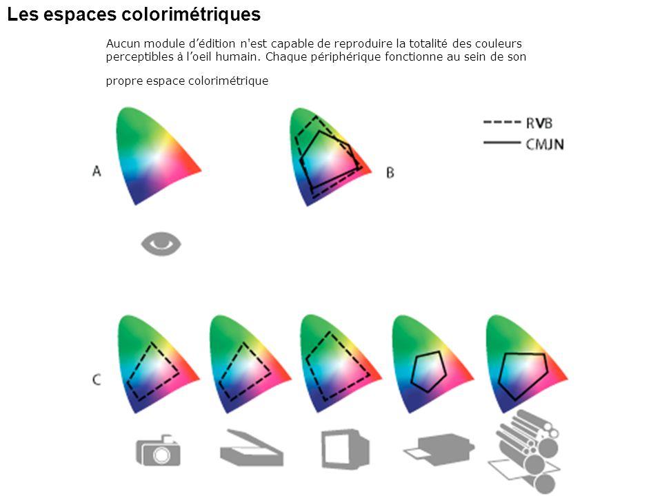 Les espaces colorimétriques Aucun module dédition n'est capable de reproduire la totalit é des couleurs perceptibles à loeil humain. Chaque périphériq