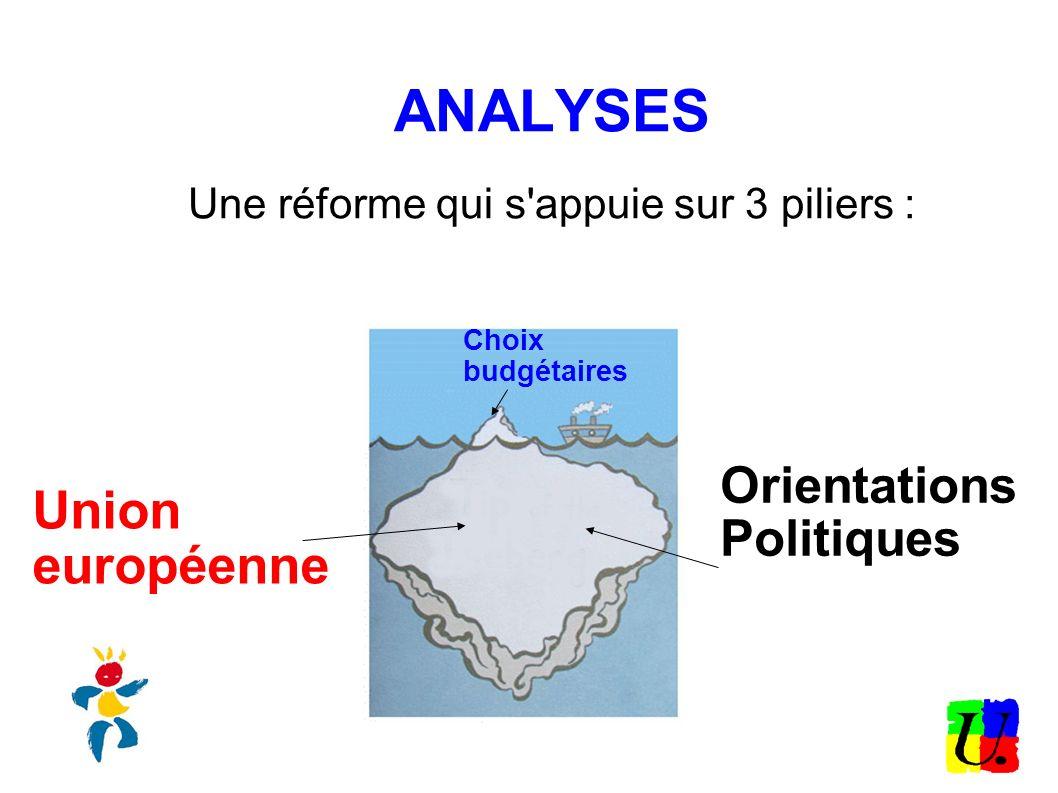 ANALYSES Une réforme qui s appuie sur 3 piliers : Choix budgétaires Union européenne Orientations Politiques