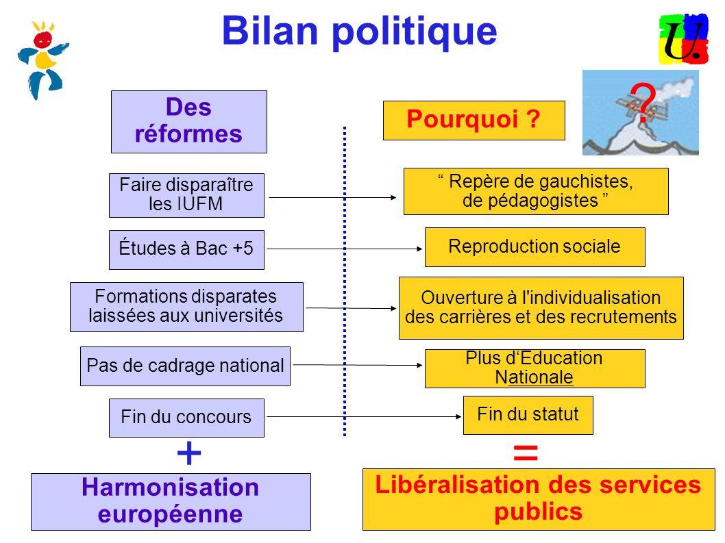 Bilan politique Des réformes Pourquoi ? Faire disparaître les IUFM Repère de gauchistes, de pédagogistes Études à Bac +5 Reproduction sociale Formatio