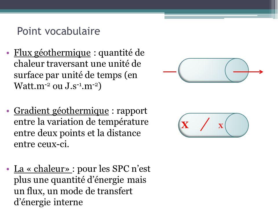 Point vocabulaire Flux géothermique : quantité de chaleur traversant une unité de surface par unité de temps (en Watt.m -2 ou J.s -1.m -2 ) Gradient g