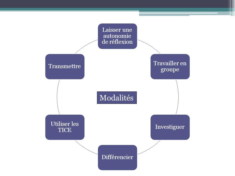 Laisser une autonomie de réflexion Travailler en groupe InvestiguerDifférencier Utiliser les TICE Transmettre Modalités