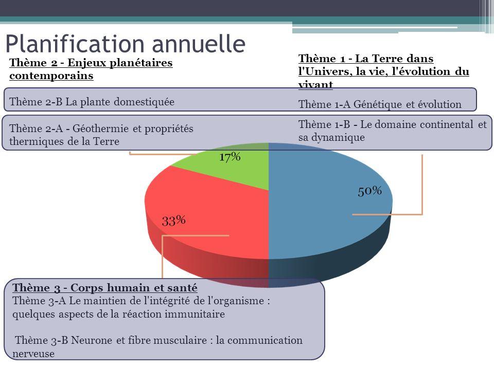 Planification annuelle Thème 1 - La Terre dans l'Univers, la vie, l'évolution du vivant Thème 1-A Génétique et évolution Thème 1-B - Le domaine contin