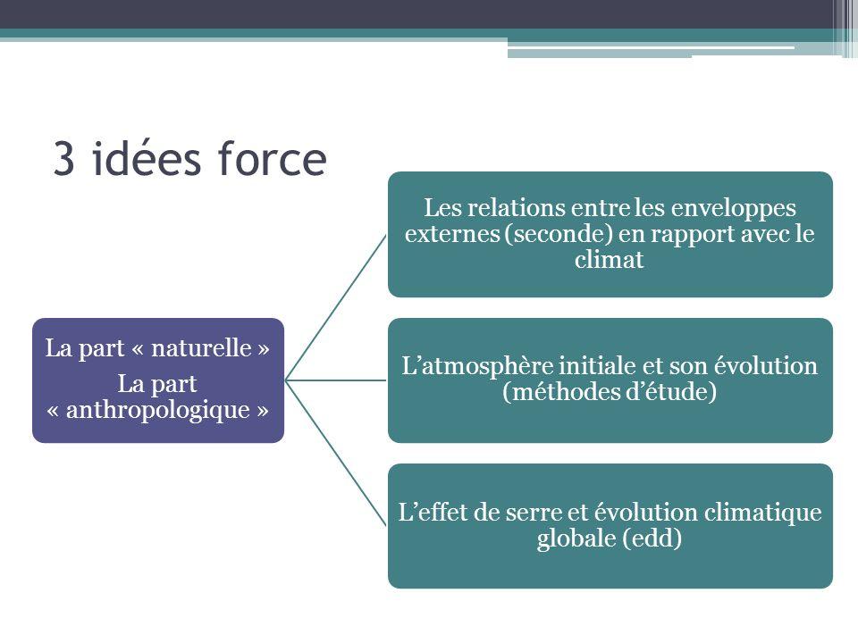 3 idées force La part « naturelle » La part « anthropologique » Les relations entre les enveloppes externes (seconde) en rapport avec le climat Latmos