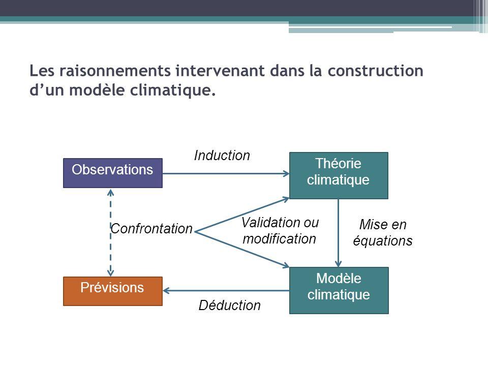 Les raisonnements intervenant dans la construction dun modèle climatique. Observations Théorie climatique Modèle climatique Prévisions Induction Déduc