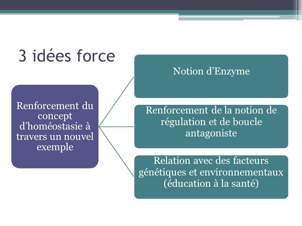 3 idées force Renforcement du concept dhoméostasie à travers un nouvel exemple Notion dEnzyme Renforcement de la notion de régulation et de boucle antagoniste Relation avec des facteurs génétiques et environnementaux (éducation à la santé)