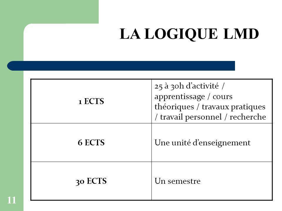 11 1 ECTS 25 à 30h dactivité / apprentissage / cours théoriques / travaux pratiques / travail personnel / recherche 6 ECTSUne unité denseignement 30 E