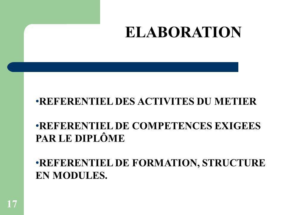 17 ELABORATION REFERENTIEL DES ACTIVITES DU METIER REFERENTIEL DE COMPETENCES EXIGEES PAR LE DIPLÔME REFERENTIEL DE FORMATION, STRUCTURE EN MODULES.
