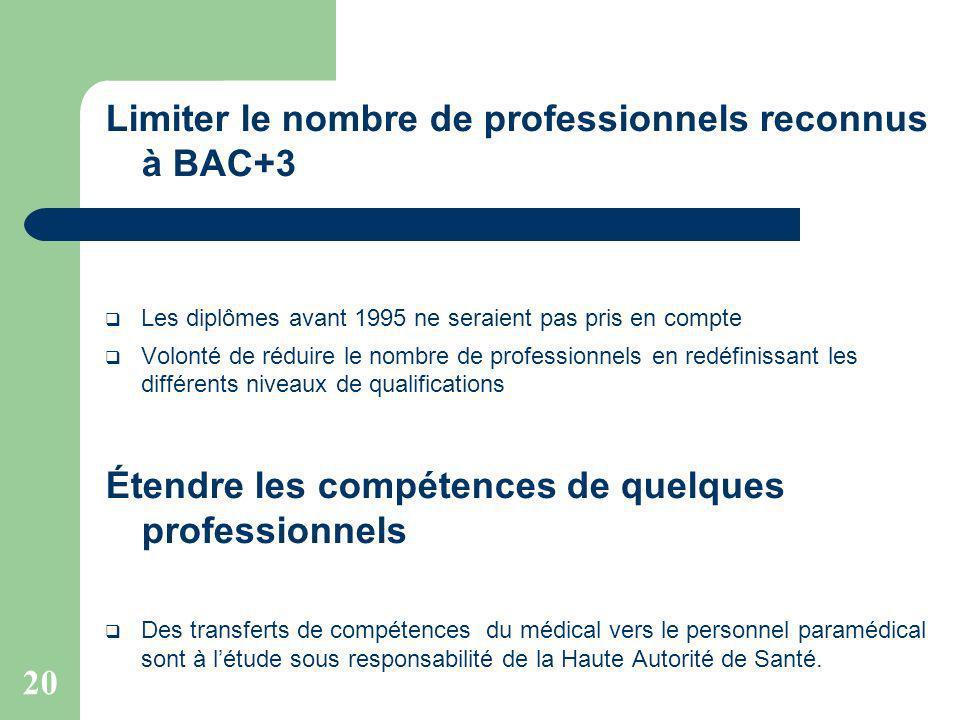 20 Limiter le nombre de professionnels reconnus à BAC+3 Les diplômes avant 1995 ne seraient pas pris en compte Volonté de réduire le nombre de profess