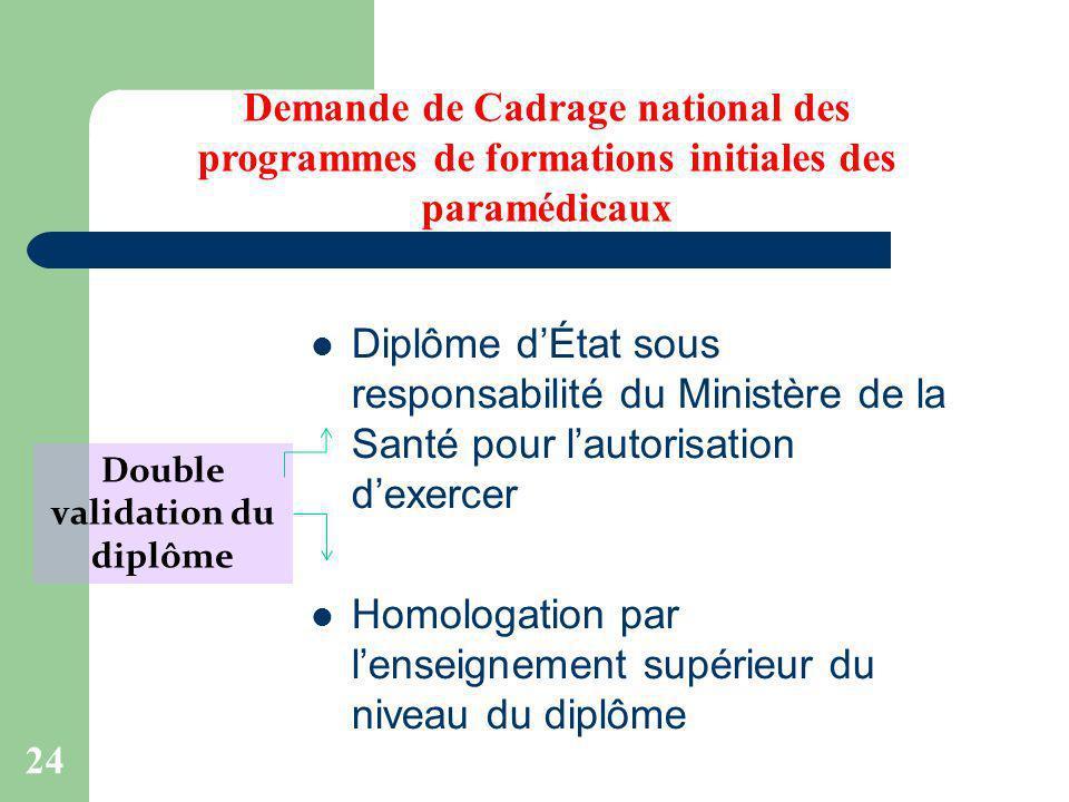 24 Diplôme dÉtat sous responsabilité du Ministère de la Santé pour lautorisation dexercer Homologation par lenseignement supérieur du niveau du diplôm