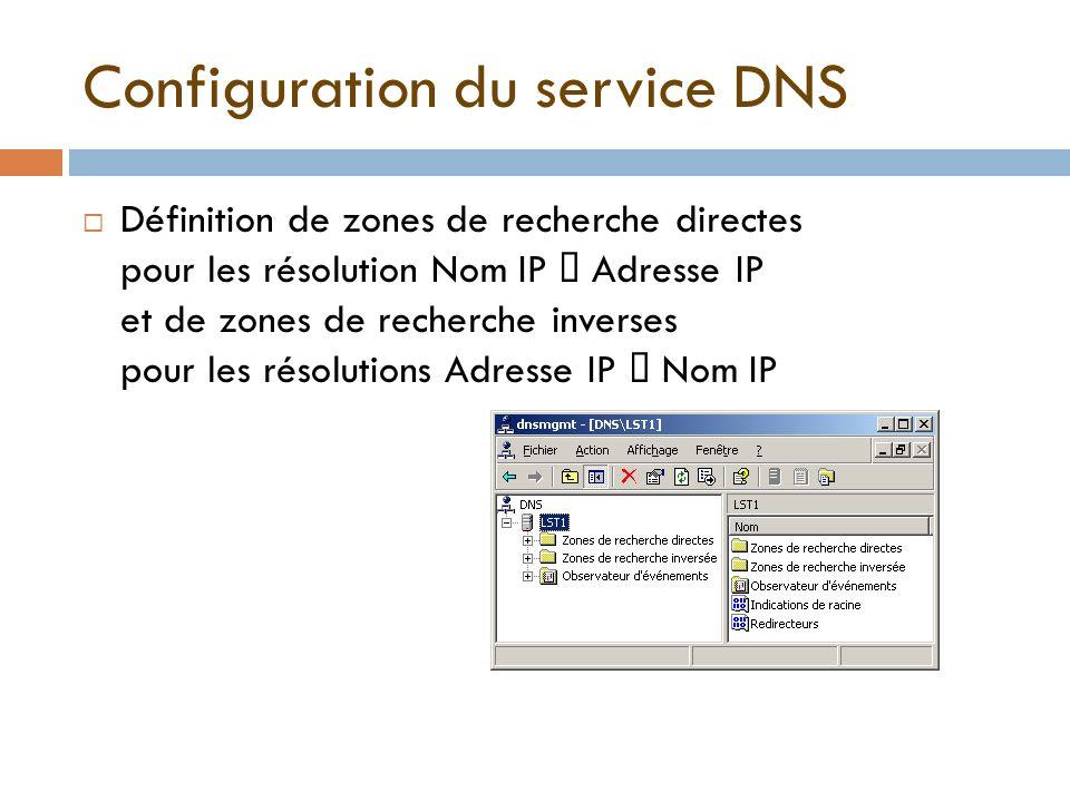 Configuration du service DNS Définition de zones de recherche directes pour les résolution Nom IP Adresse IP et de zones de recherche inverses pour le