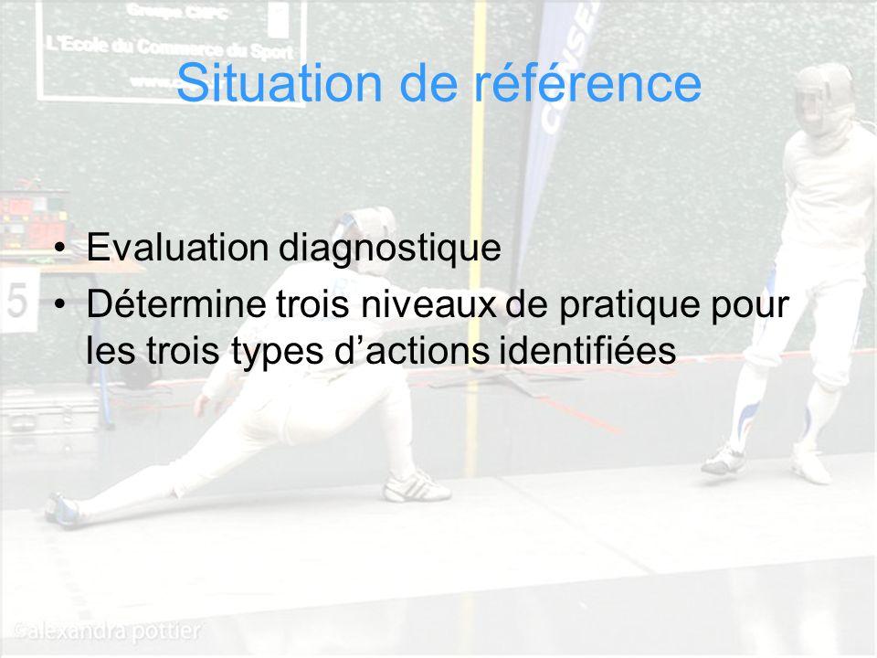 Cathy Béraud CPC EPS Circonscription Dax Sud Adour Situation de référence Evaluation diagnostique Détermine trois niveaux de pratique pour les trois t