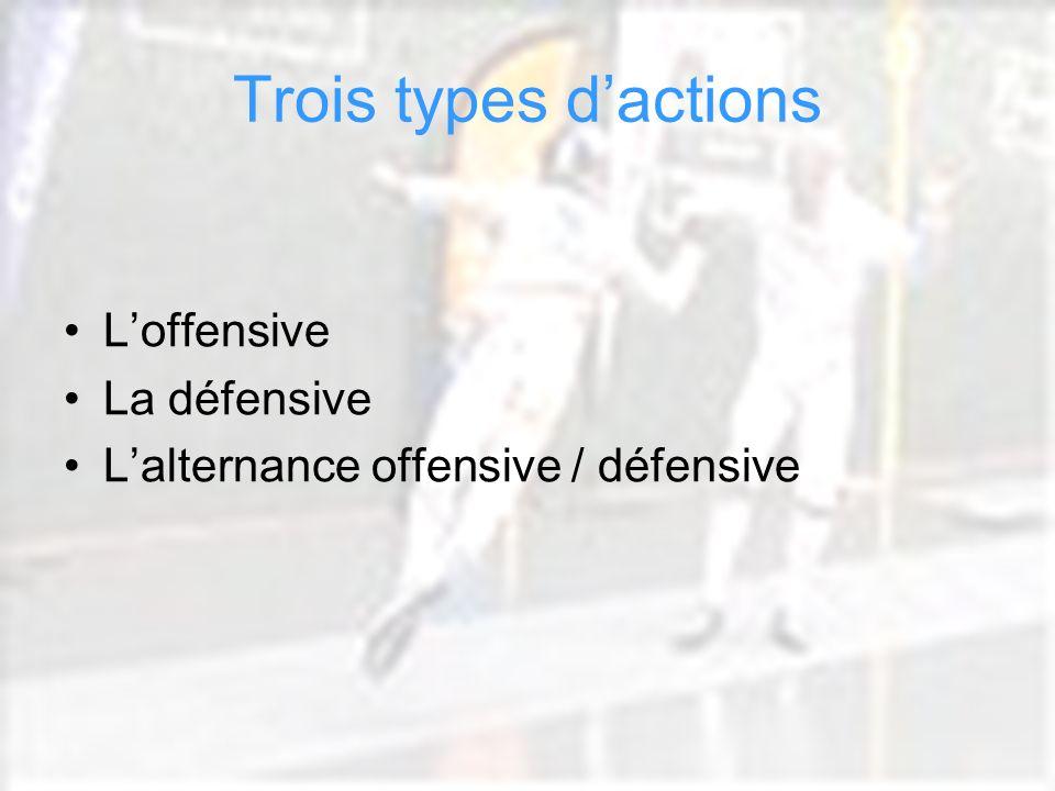 Cathy Béraud CPC EPS Circonscription Dax Sud Adour Trois types dactions Loffensive La défensive Lalternance offensive / défensive
