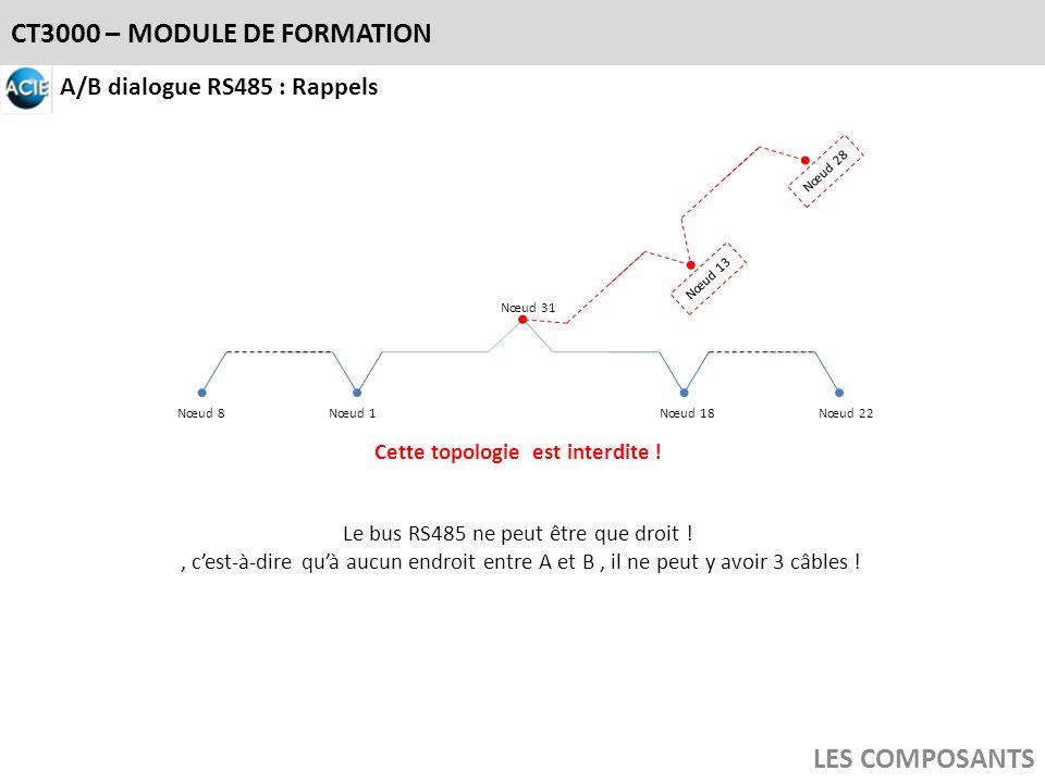 CT3000 – MODULE DE FORMATION LES COMPOSANTS A/B dialogue RS485 : Rappels Le bus RS485 ne peut être que droit !, cest-à-dire quà aucun endroit entre A
