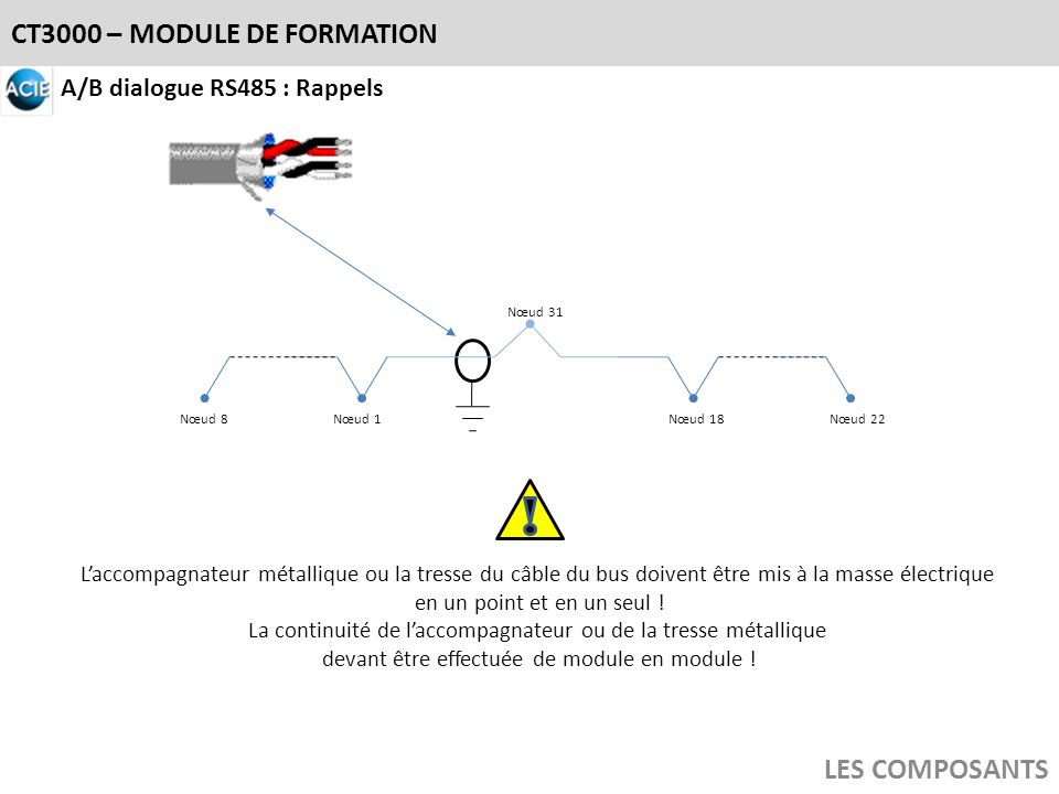 CT3000 – MODULE DE FORMATION LES COMPOSANTS A/B dialogue RS485 : Rappels Nœud 1Nœud 18 Nœud 31 Nœud 8Nœud 22 Laccompagnateur métallique ou la tresse d