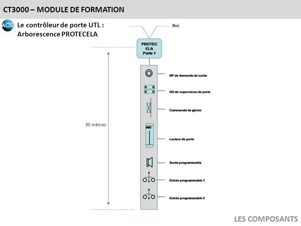 CT3000 – MODULE DE FORMATION LES COMPOSANTS Le contrôleur de porte UTL : Arborescence PROTECELA Bus 30 mètres