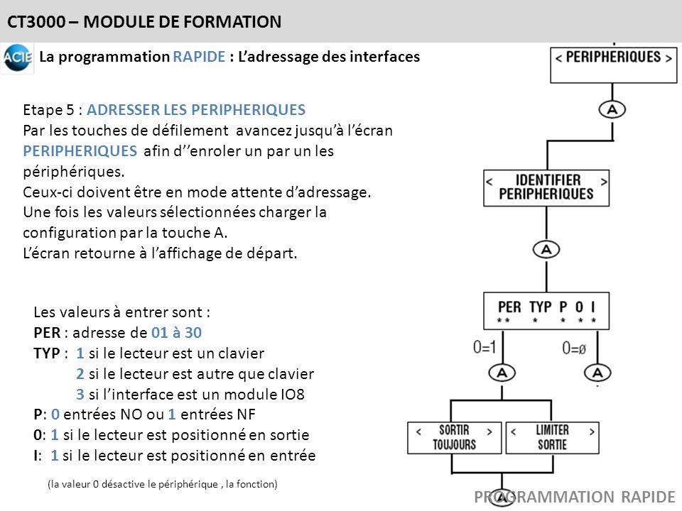 CT3000 – MODULE DE FORMATION La programmation RAPIDE : Ladressage des interfaces Etape 5 : ADRESSER LES PERIPHERIQUES Par les touches de défilement av