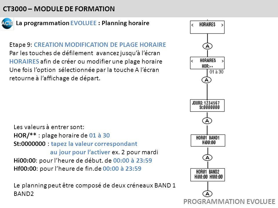 CT3000 – MODULE DE FORMATION La programmation EVOLUEE : Planning horaire Etape 9: CREATION MODIFICATION DE PLAGE HORAIRE Par les touches de défilement