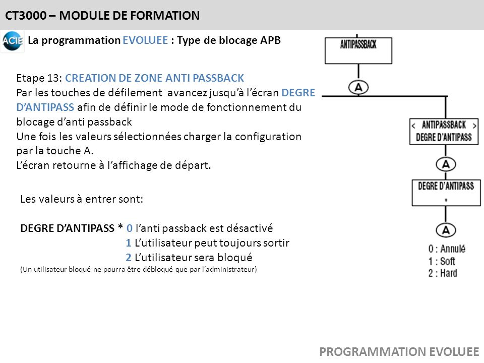 CT3000 – MODULE DE FORMATION PROGRAMMATION EVOLUEE La programmation EVOLUEE : Type de blocage APB Etape 13: CREATION DE ZONE ANTI PASSBACK Par les tou