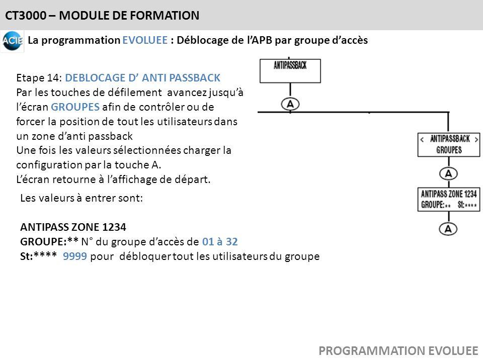 CT3000 – MODULE DE FORMATION PROGRAMMATION EVOLUEE La programmation EVOLUEE : Déblocage de lAPB par groupe daccès Etape 14: DEBLOCAGE D ANTI PASSBACK